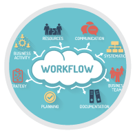 Operations Workflow Assessment and Improvement